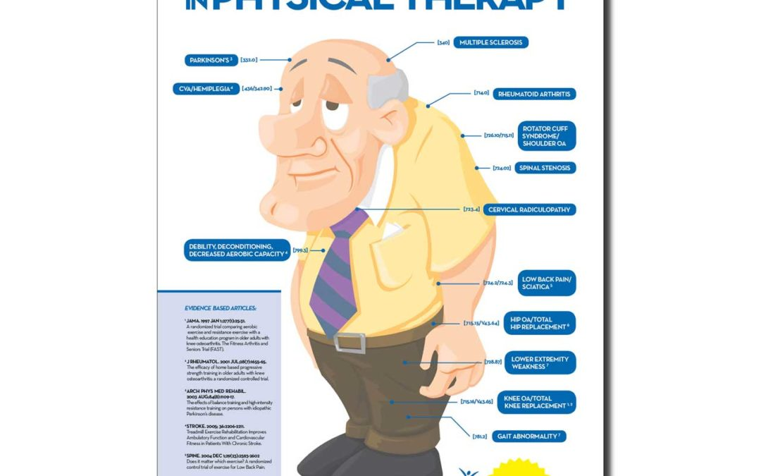 BTH Physical Therapy Diagnosis Infographic